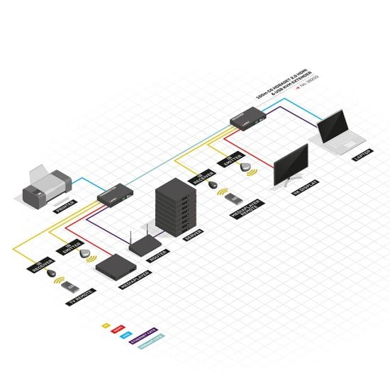 100m C6 HDBaseT 2.0 HDMI & USB KVM Extender