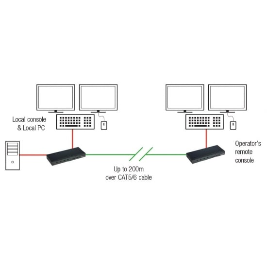 200m CAT5 KVM Extender, Dual VGA, USB & Audio