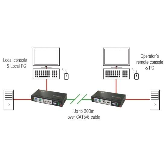 300m CAT5 KVM Extender Combo, USB & VGA