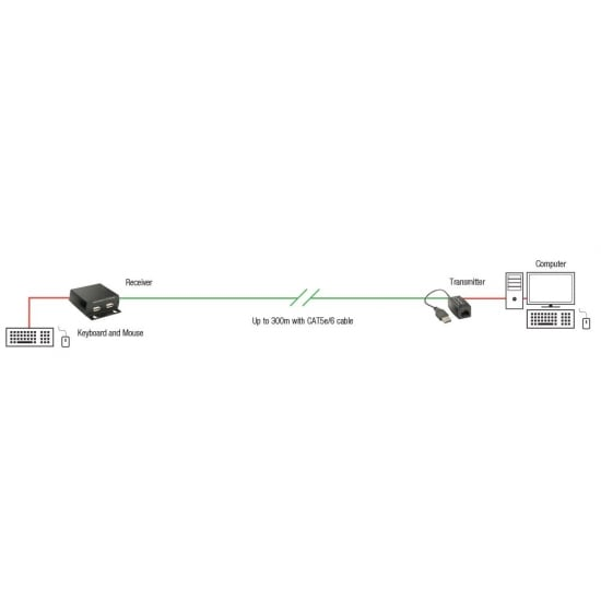 300m CAT5e/6 USB Keyboard & Mouse Extender