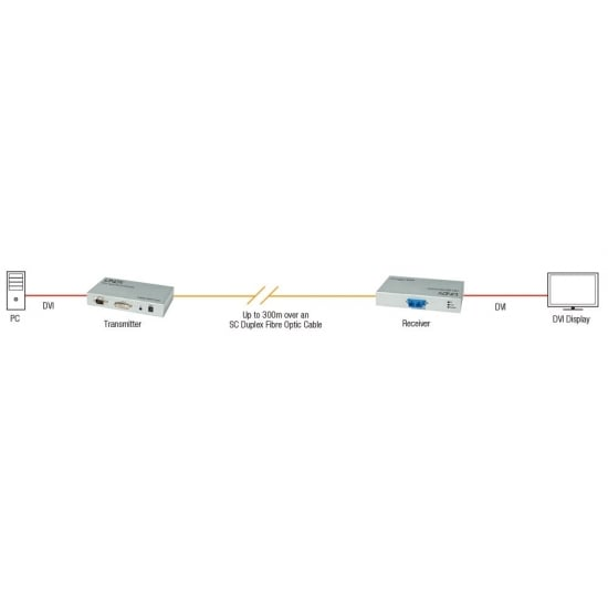 300m Fibre Optic DVI-D Single Link, RS232 Extender