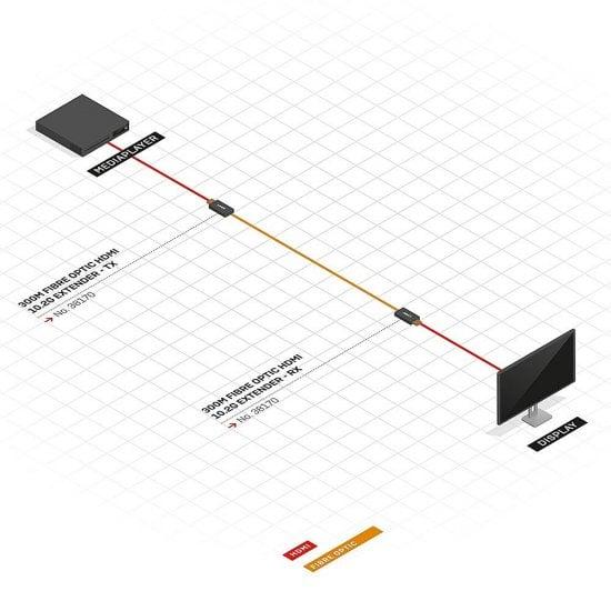 300m Fibre Optic HDMI 10.2G Extender