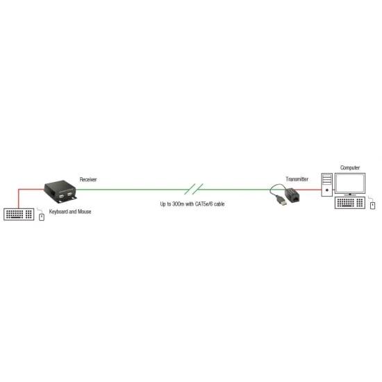 300m USB Cat.5 Extender HID
