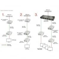 30m CAT6 HDMI Distribution Transmitter, 1080p