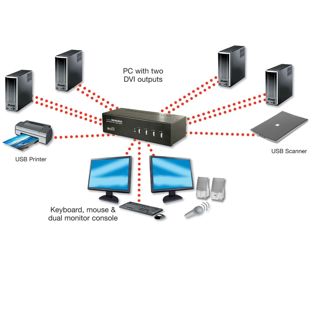 4 Port Dual Head Link DVI I KVM Switch Pro With TTU