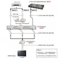 40m CAT6 HDMI Distribution Receiver, 1080p