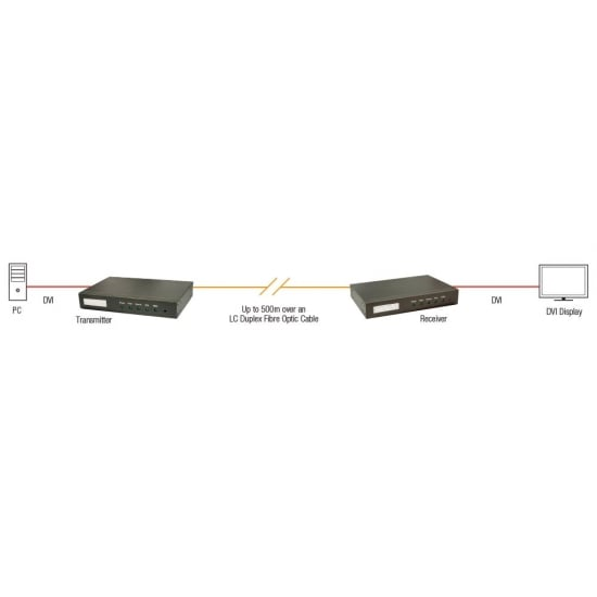 500m Fibre Optic DVI-D Dual Link, RS232 & Audio Extender