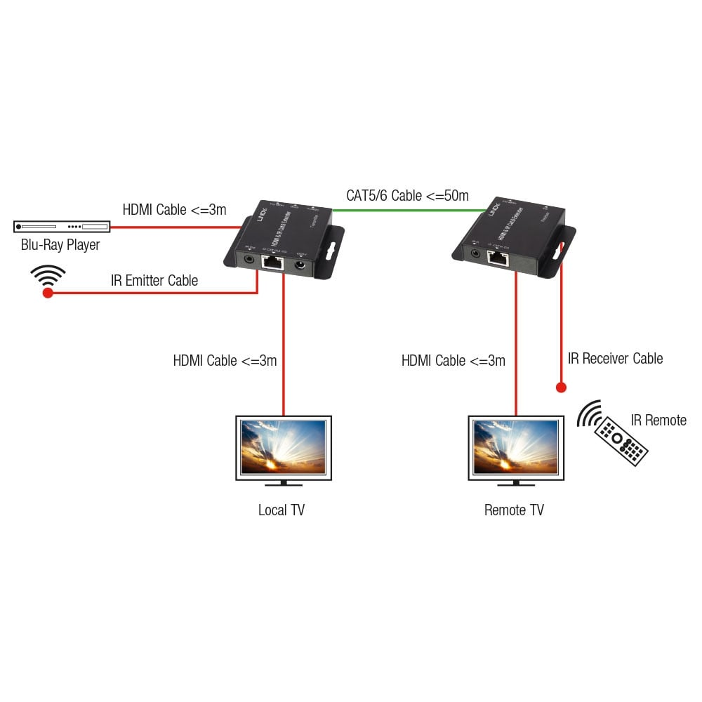 50m Cat.6 HDMI & IR Extender with Loop Out - from LINDY UK on