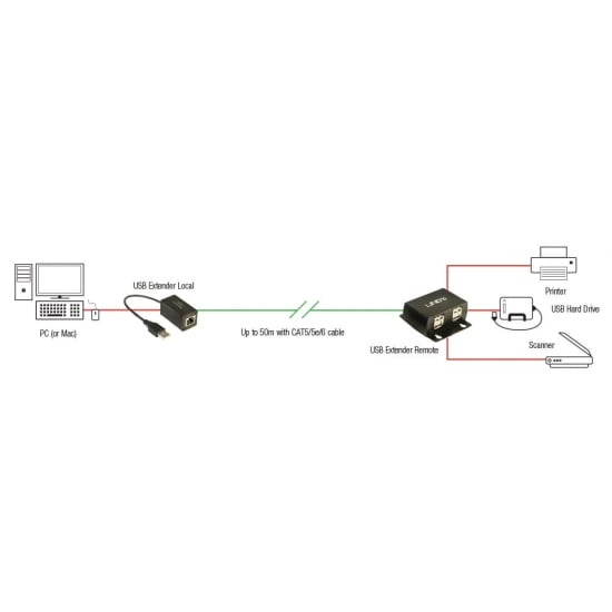 50m USB 2.0 CAT5 Extender with 4 Port Hub