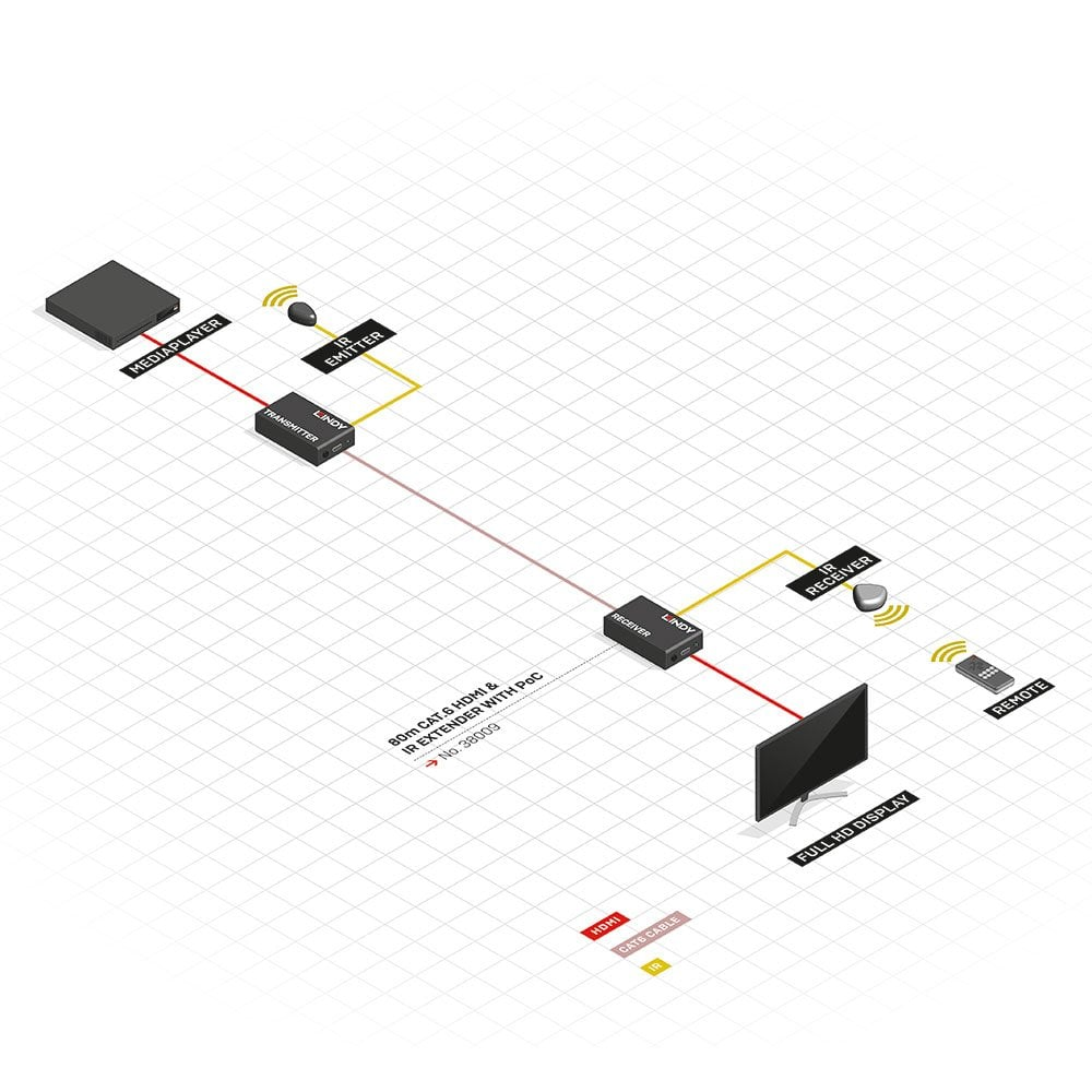 80m Cat6 Hdmi Ir Extender With Poc From Lindy Uk Diagrams On How To Wire The Audio Cable Receiver Module