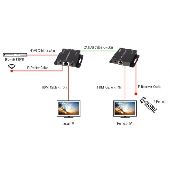 HDMI & IR Cat.6 Extender With Local HDMI Output, 50m