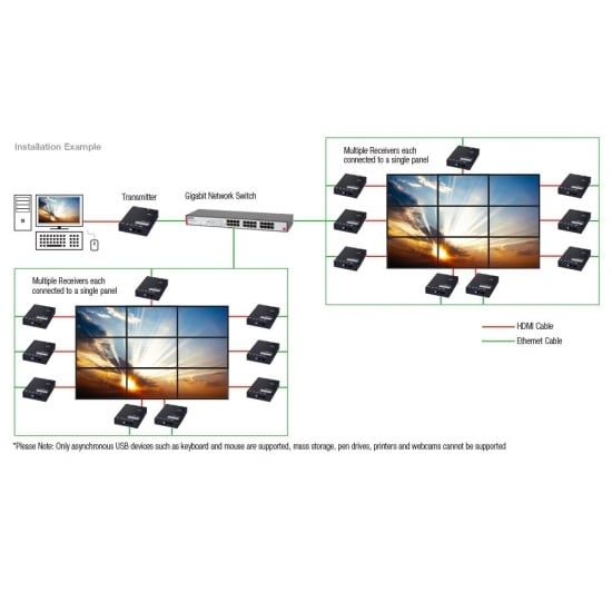 HDMI over Gigabit IP Video Wall Transmitter