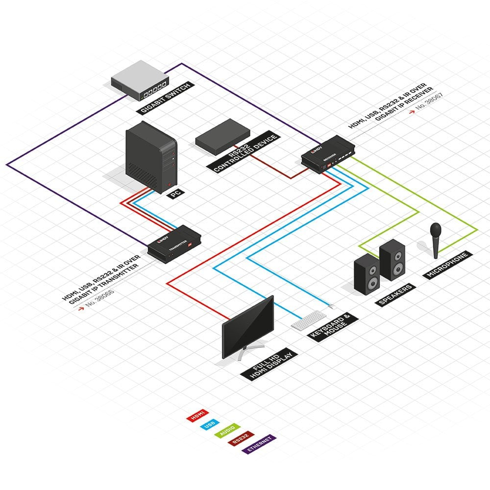 Rs232 Usb Firewire And Infrared Diagram Electrical Wiring Diagrams Wire Hdmi Ir Over Gigabit Ip Receiver From Lindy Uk Network