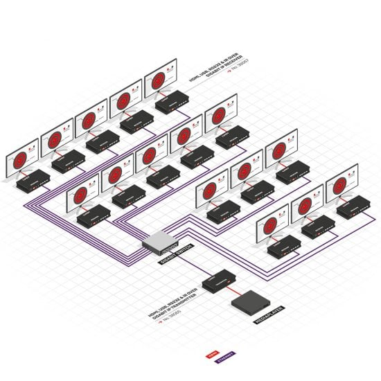 HDMI, USB, RS232 & IR over Gigabit IP Transmitter