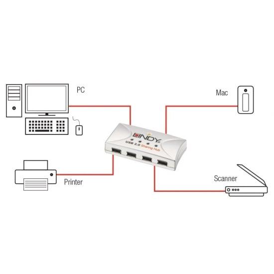 USB 2.0 Sharing Hub