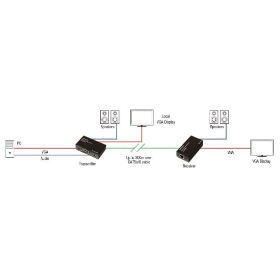 300m CAT5e VGA & Audio Extender
