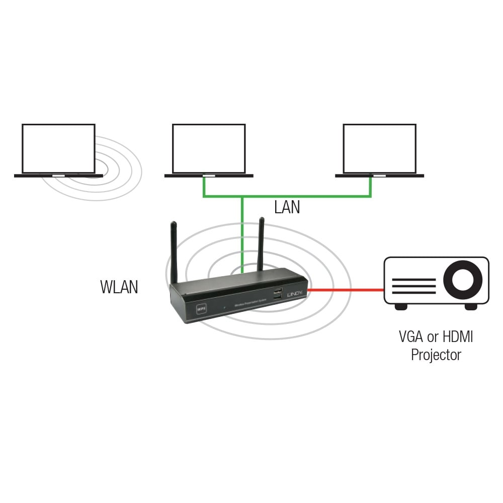 wlan 11n hdmi  u0026 vga projector server